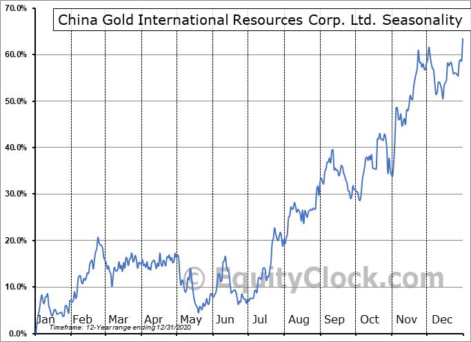 China Gold International Resources Corp. Ltd. (OTCMKT:JINFF) Seasonal Chart