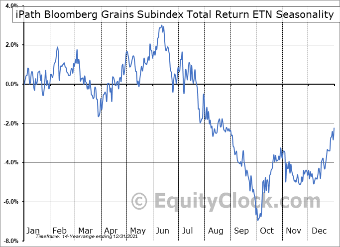 iPath Bloomberg Grains Subindex Total Return ETN (OTCMKT:JJGTF) Seasonal Chart