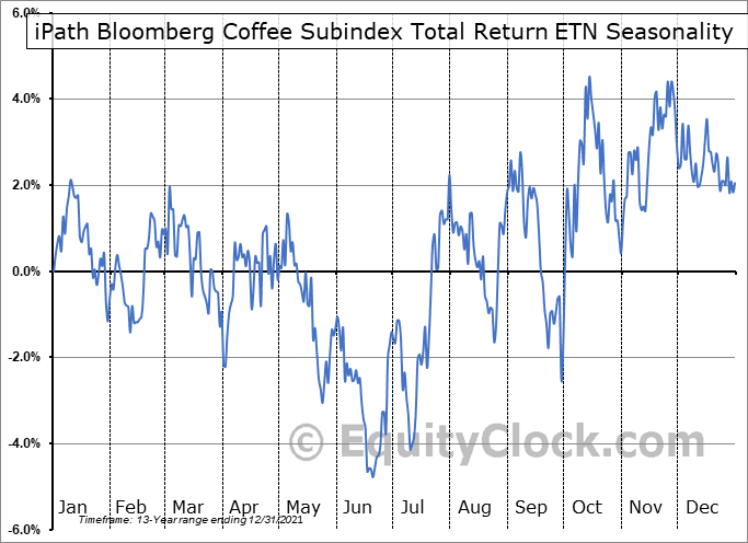 iPath Bloomberg Coffee Subindex Total Return ETN (OTCMKT:JJOFF) Seasonal Chart