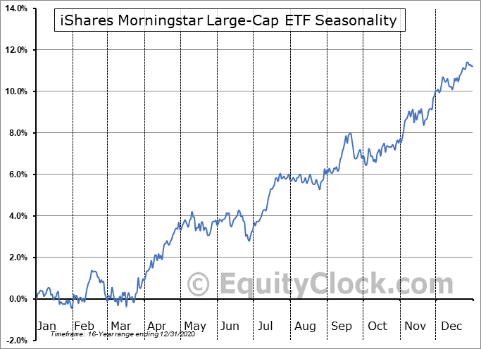 iShares Morningstar Large-Cap ETF (NYSE:JKD) Seasonal Chart