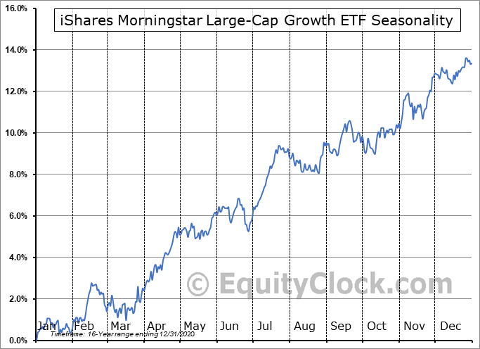 iShares Morningstar Large-Cap Growth ETF (NYSE:JKE) Seasonal Chart