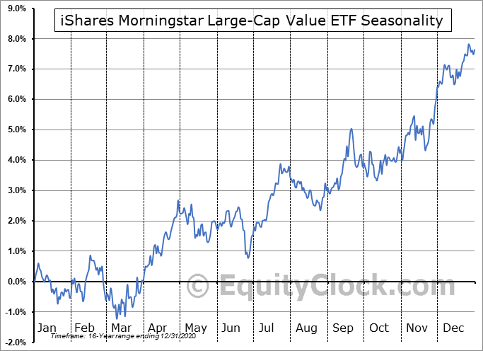 iShares Morningstar Large-Cap Value ETF (NYSE:JKF) Seasonal Chart