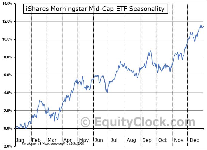 iShares Morningstar Mid-Cap ETF (NYSE:JKG) Seasonal Chart