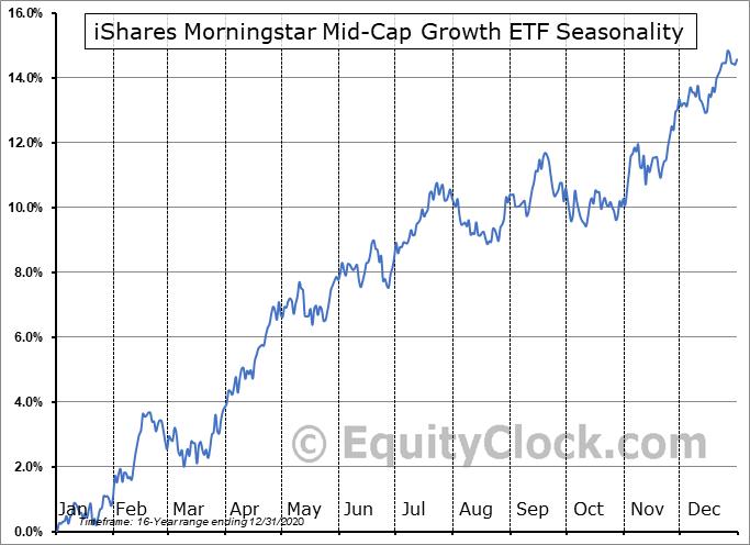 iShares Morningstar Mid-Cap Growth ETF (NYSE:JKH) Seasonal Chart