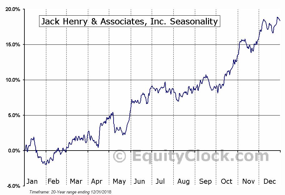 Jack Henry & Associates, Inc. (NASD:JKHY) Seasonal Chart