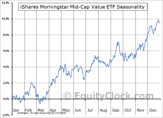 iShares Morningstar Mid-Cap Value ETF (NASD:JKI) Seasonal Chart