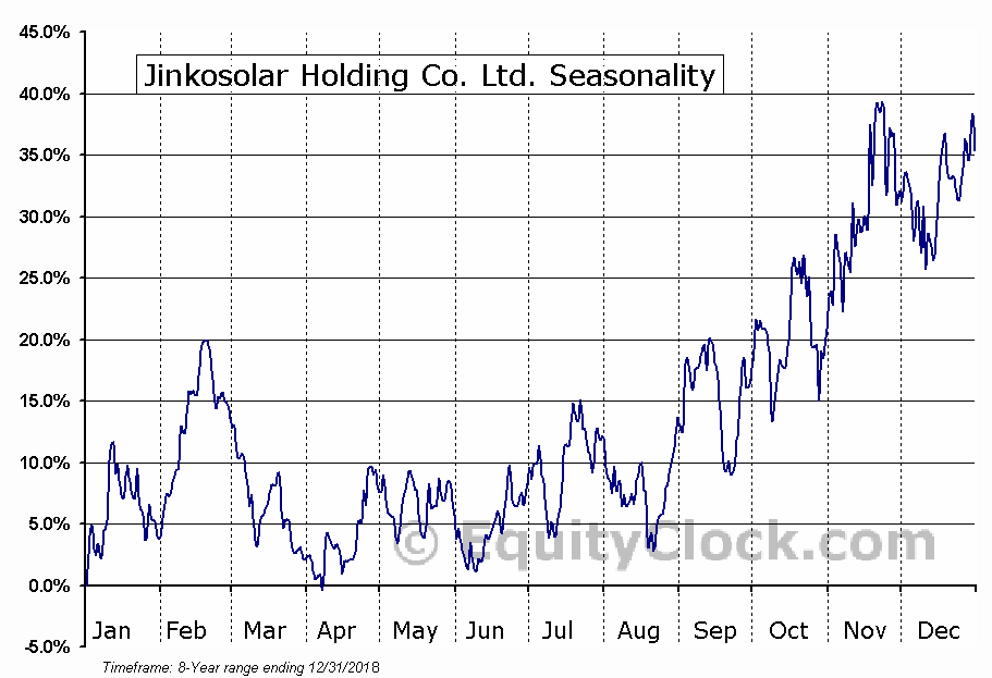 Jinkosolar Holding Co. Ltd. (NYSE:JKS) Seasonal Chart