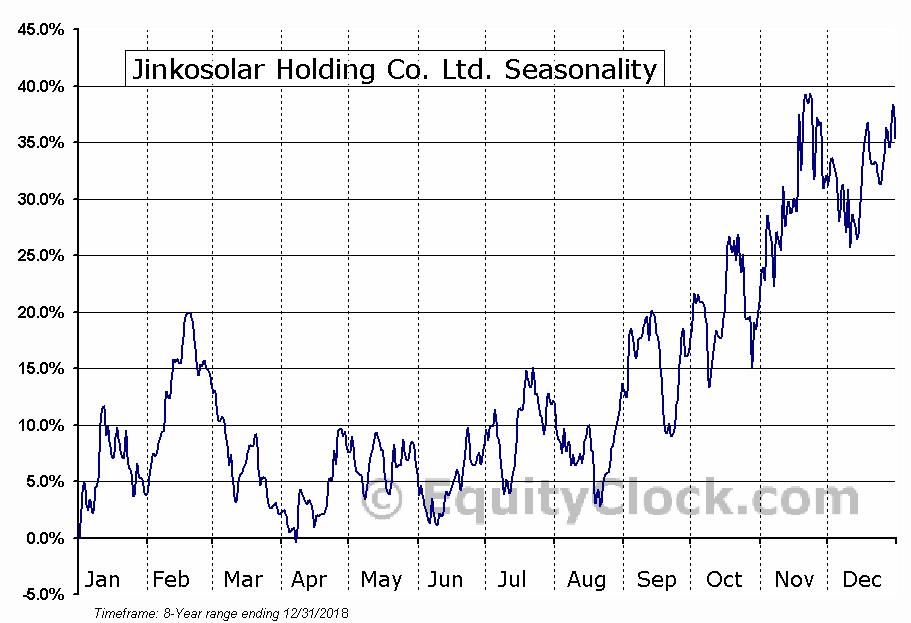 Jinkosolar Holding Co. Ltd. (NYSE:JKS) Seasonal Chart