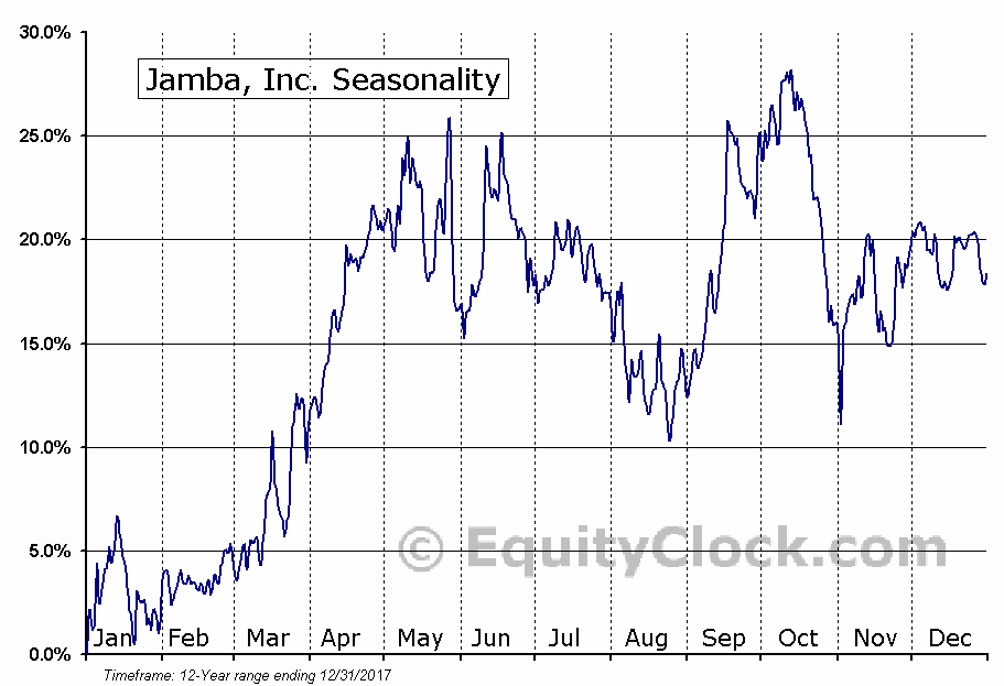 Jamba, Inc. (NASD:JMBA) Seasonal Chart