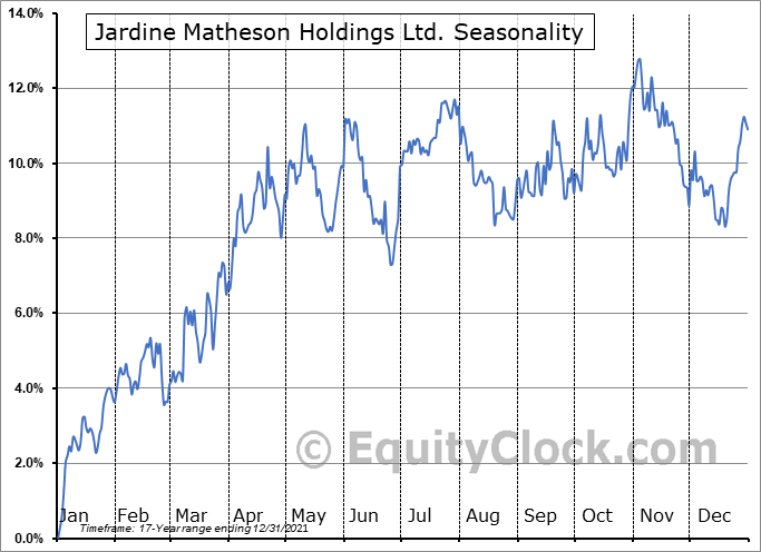 Jardine Matheson Holdings Ltd. (OTCMKT:JMHLY) Seasonal Chart