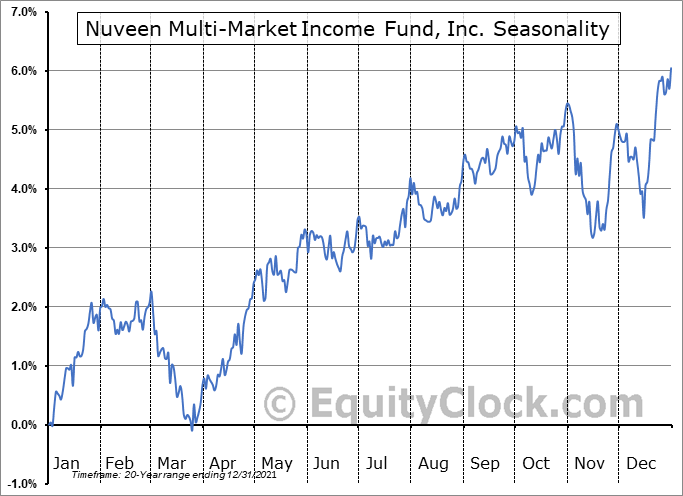 Nuveen Multi-Market Income Fund, Inc. (NYSE:JMM) Seasonal Chart