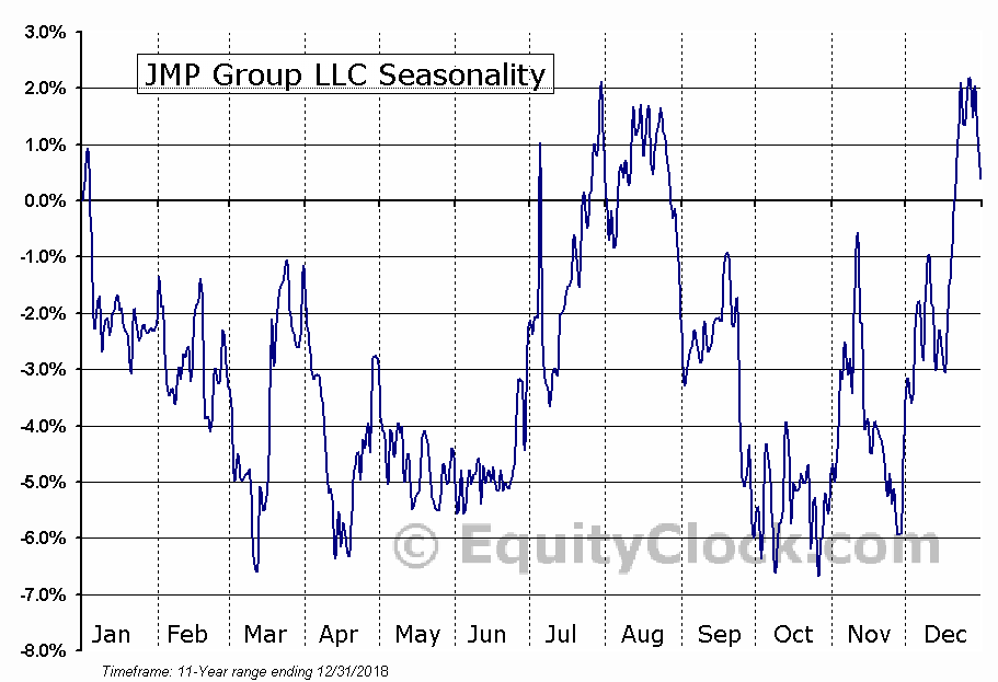JMP Group LLC (NYSE:JMP) Seasonal Chart
