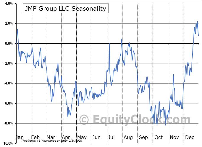 JMP Group LLC (NYSE:JMP) Seasonal Chart