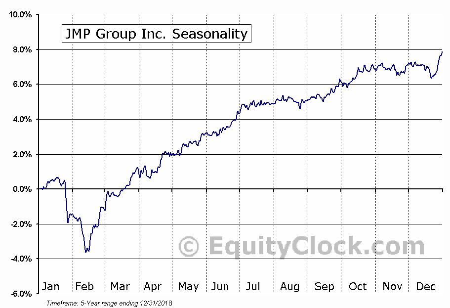 JMP Group Inc. (NYSE:JMPB) Seasonal Chart