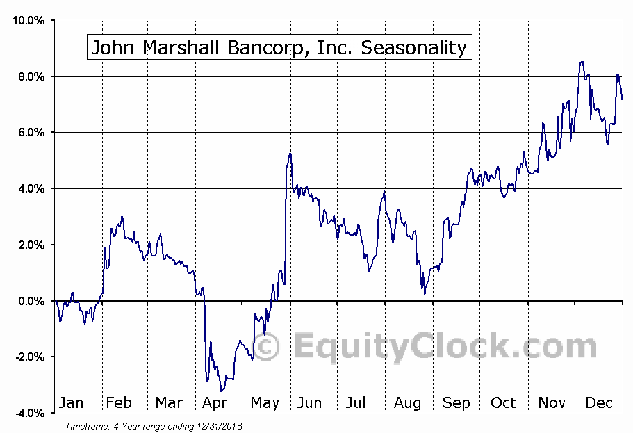 John Marshall Bancorp, Inc. (OTCMKT:JMSB) Seasonal Chart