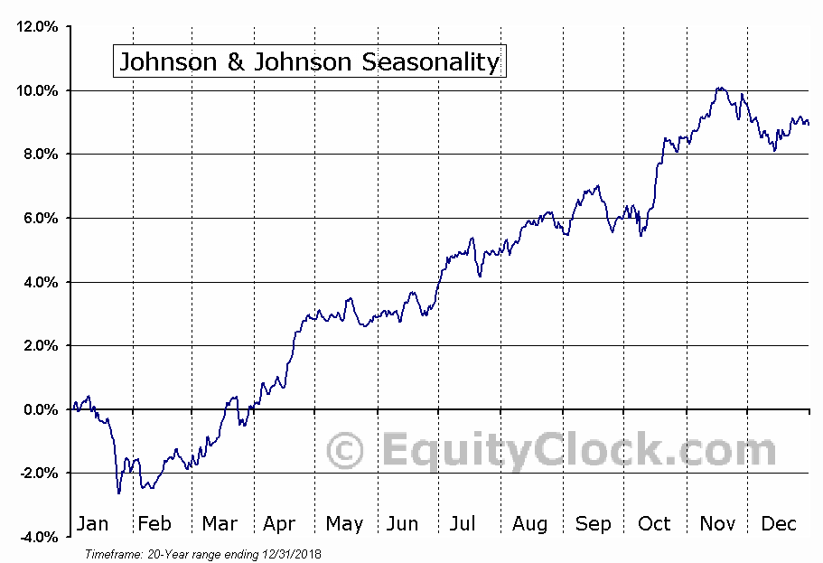 Johnson & Johnson  (NYSE:JNJ) Seasonal Chart