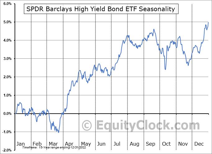SPDR Barclays High Yield Bond ETF (NYSE:JNK) Seasonal Chart