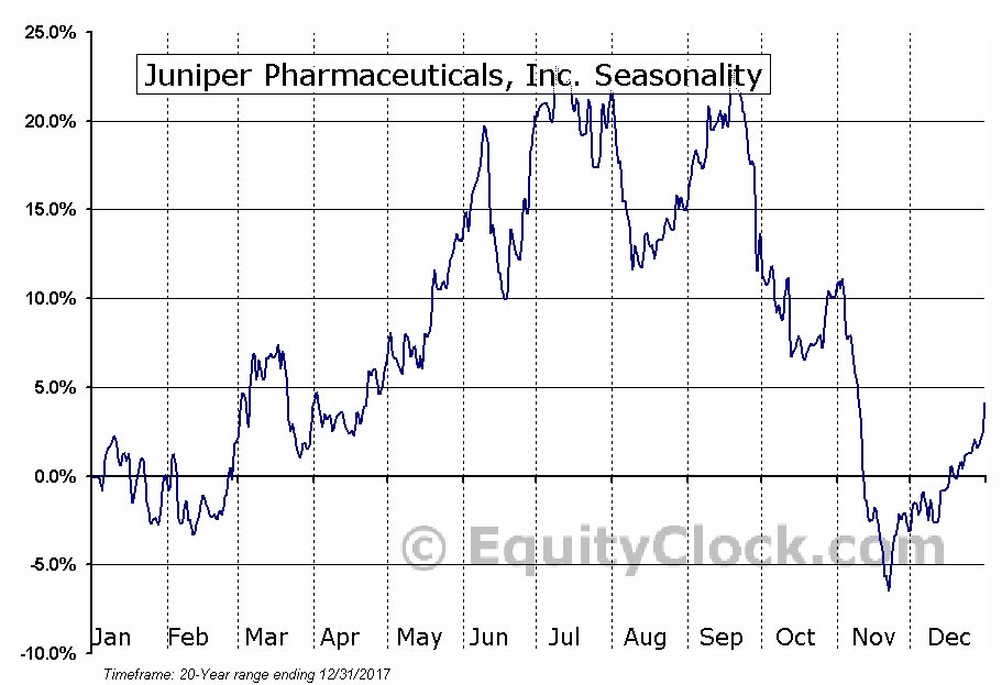 Juniper Pharmaceuticals, Inc. (NASD:JNP) Seasonal Chart