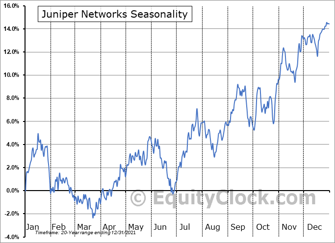 Juniper Networks (NYSE:JNPR) Seasonal Chart