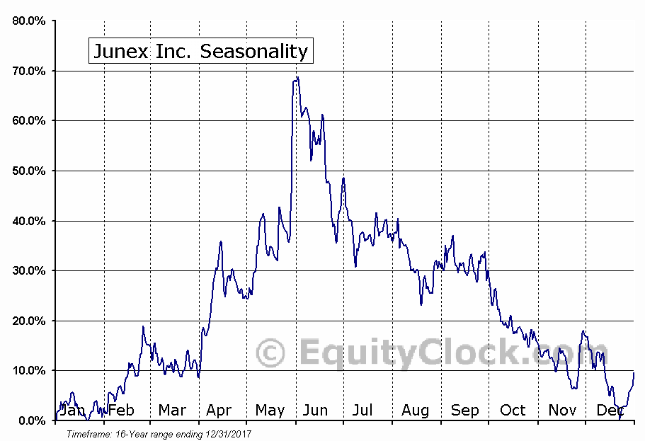 Junex Inc. (TSXV:JNX) Seasonal Chart