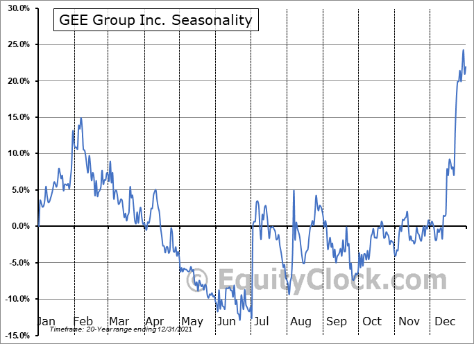 GEE Group Inc. (AMEX:JOB) Seasonal Chart