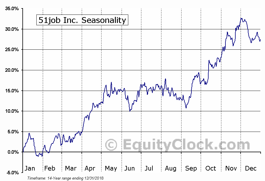 51job Inc. (NASD:JOBS) Seasonal Chart