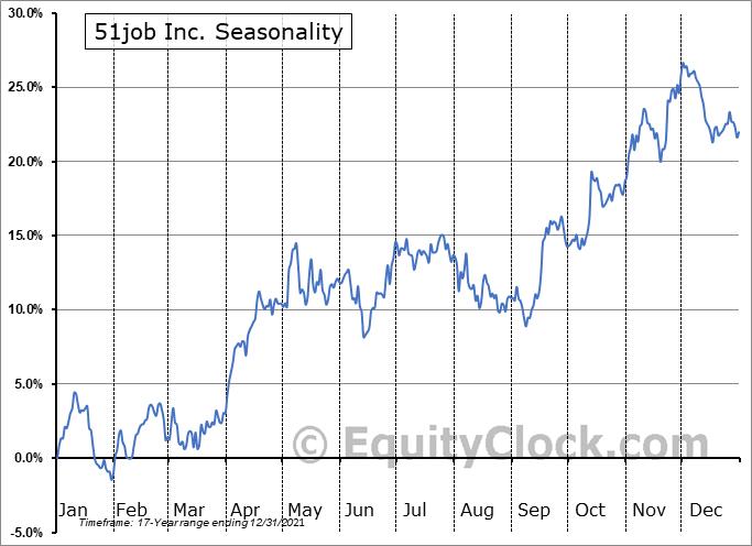 51job Inc. (NASD:JOBS) Seasonal Chart