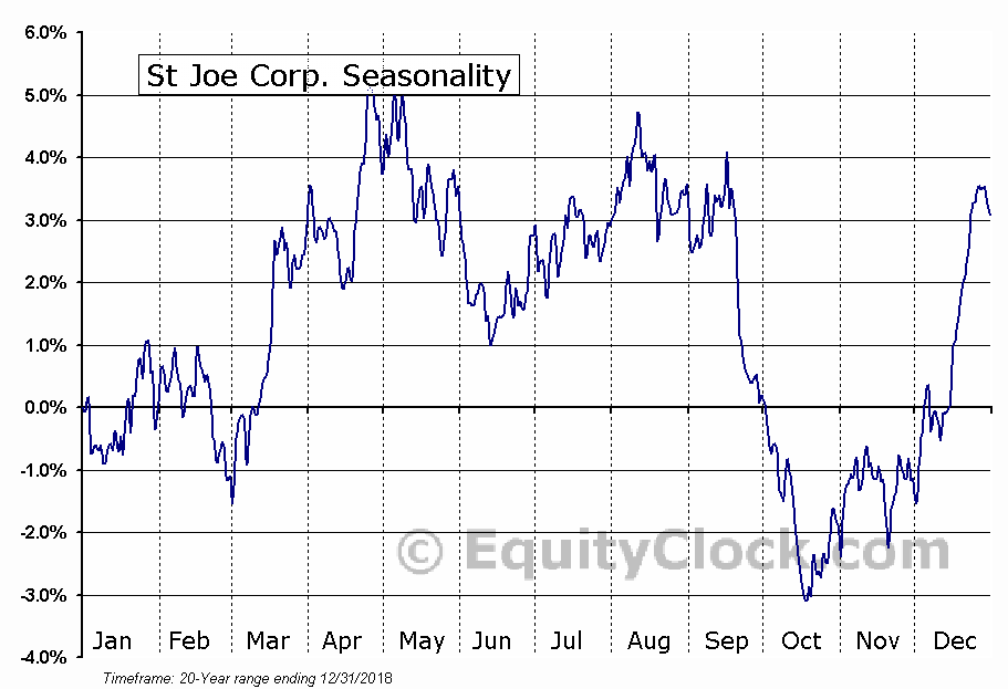St Joe Corp. (NYSE:JOE) Seasonal Chart
