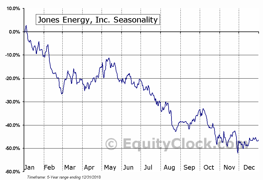 Jones Energy, Inc. (OTCMKT:JONE) Seasonal Chart