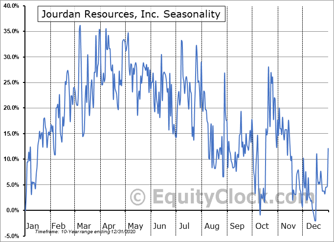 Jourdan Resources, Inc. (TSXV:JOR.V) Seasonal Chart