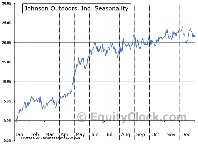 Johnson Outdoors, Inc. (NASD:JOUT) Seasonal Chart