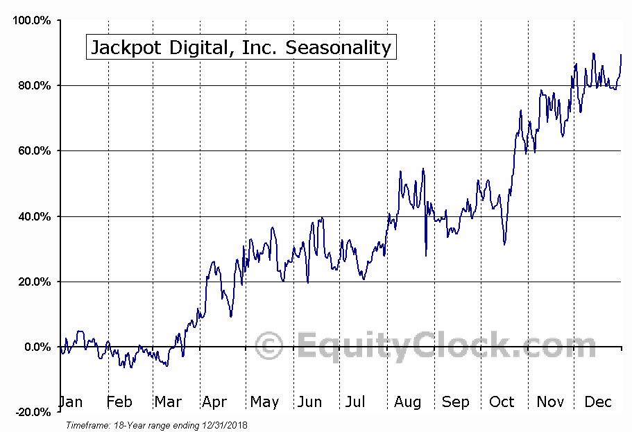 Jackpot Digital, Inc. Seasonal Chart