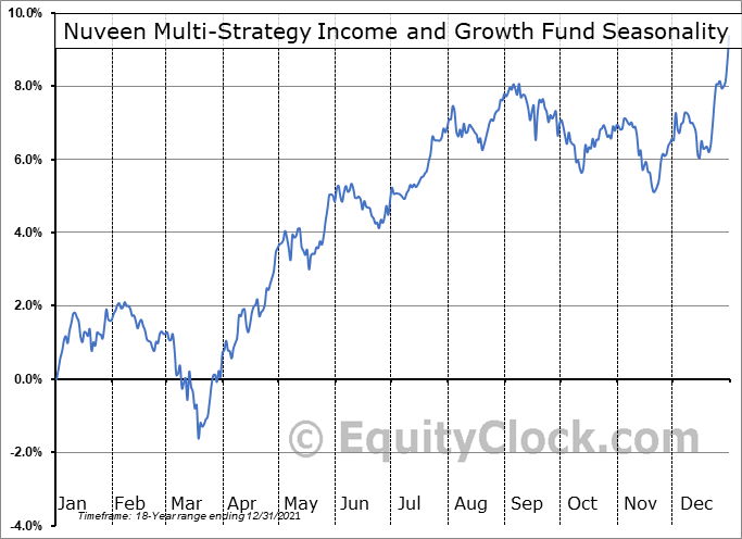 Nuveen Multi-Strategy Income and Growth Fund (NYSE:JPC) Seasonal Chart