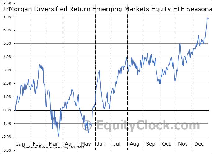 JPMorgan Diversified Return Emerging Markets Equity ETF (AMEX:JPEM) Seasonal Chart