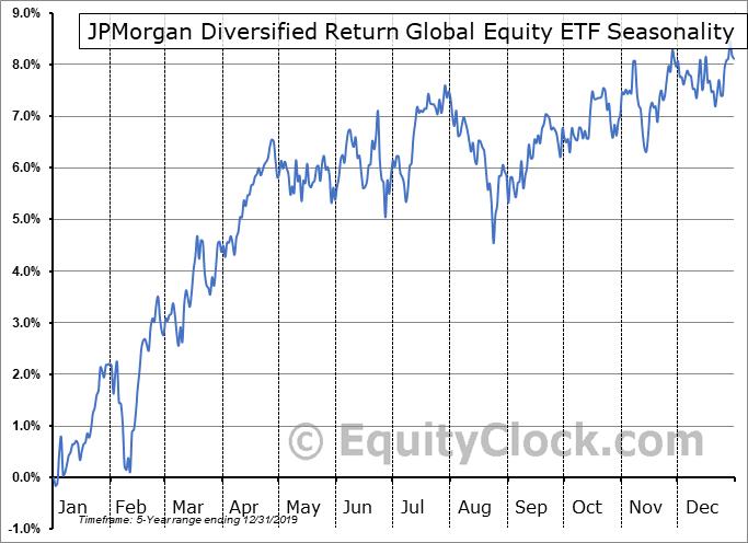 JPMorgan Diversified Return Global Equity ETF (AMEX:JPGE) Seasonal Chart