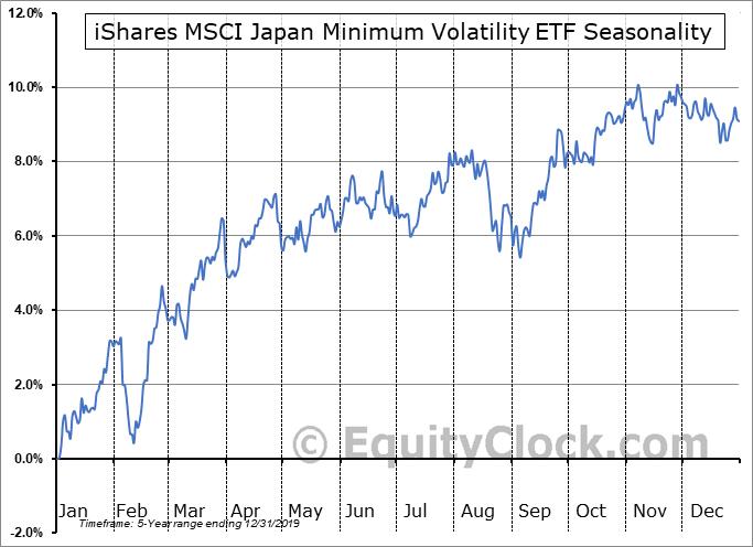iShares MSCI Japan Minimum Volatility ETF (AMEX:JPMV) Seasonal Chart