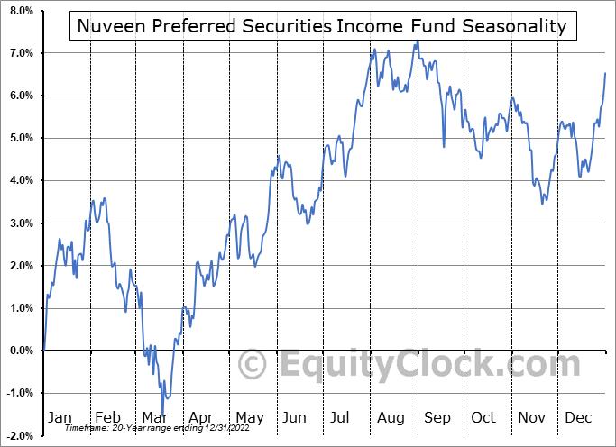 Nuveen Preferred Securities Income Fund (NYSE:JPS) Seasonal Chart