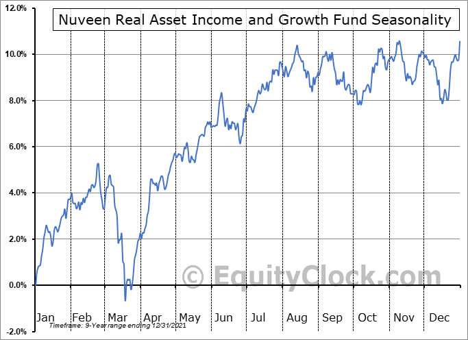 Nuveen Real Asset Income and Growth Fund (NYSE:JRI) Seasonal Chart