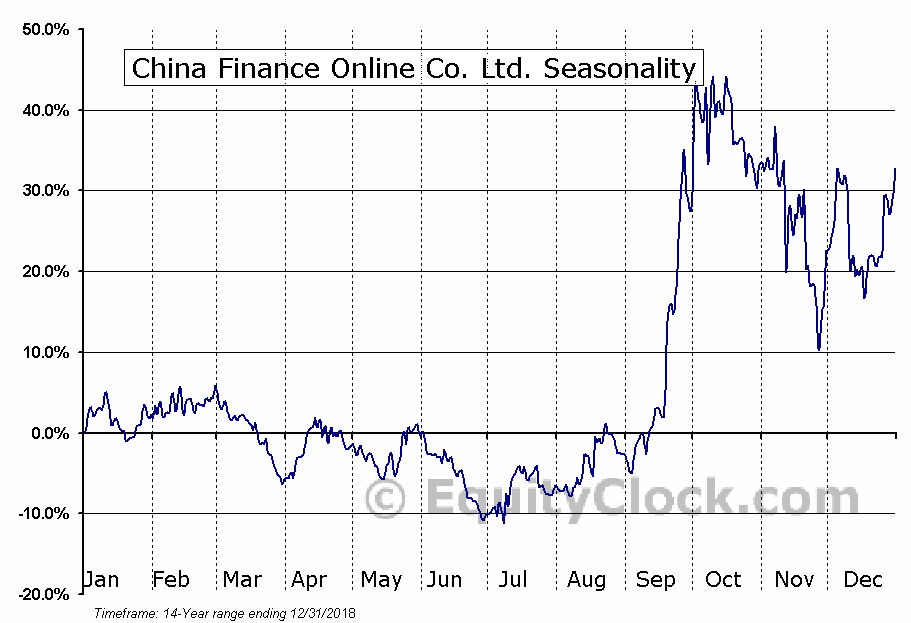 China Finance Online Co. Ltd. (NASD:JRJC) Seasonal Chart