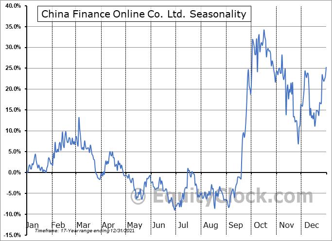 China Finance Online Co. Ltd. (NASD:JRJC) Seasonal Chart