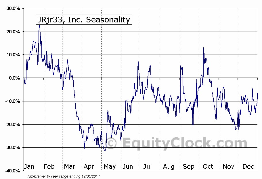 JRjr33, Inc. (AMEX:JRJR) Seasonal Chart