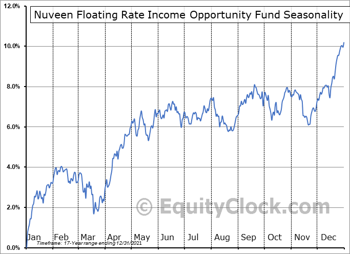 Nuveen Floating Rate Income Opportunity Fund (NYSE:JRO) Seasonal Chart