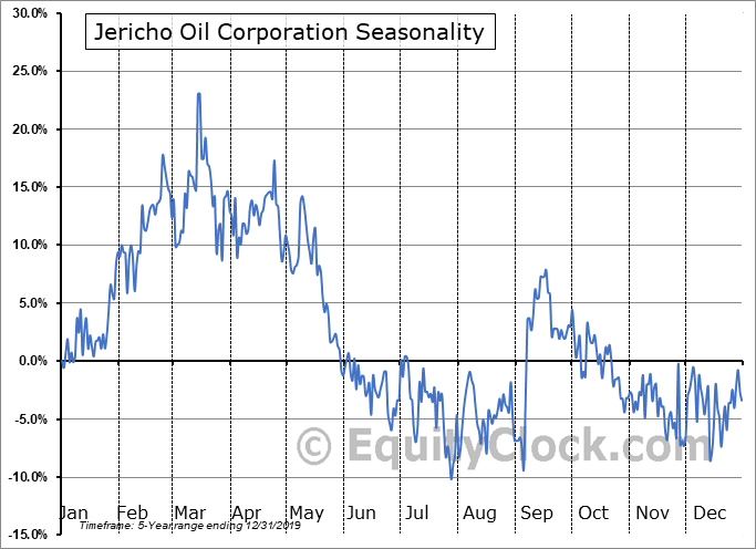 Jericho Oil Corporation (OTCMKT:JROOF) Seasonal Chart