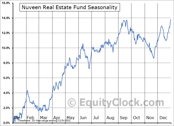 Nuveen Real Estate Fund (NYSE:JRS) Seasonal Chart