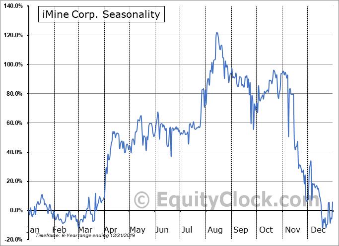 iMine Corp. (OTCMKT:JRVS) Seasonal Chart