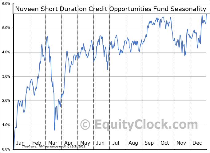 Nuveen Short Duration Credit Opportunities Fund (NYSE:JSD) Seasonal Chart