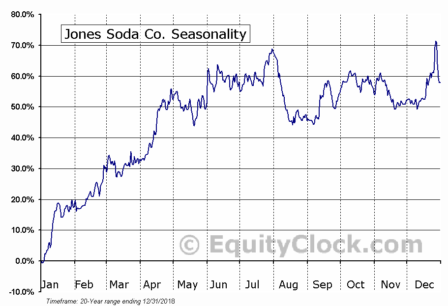 Jones Soda Co. (OTCMKT:JSDA) Seasonal Chart