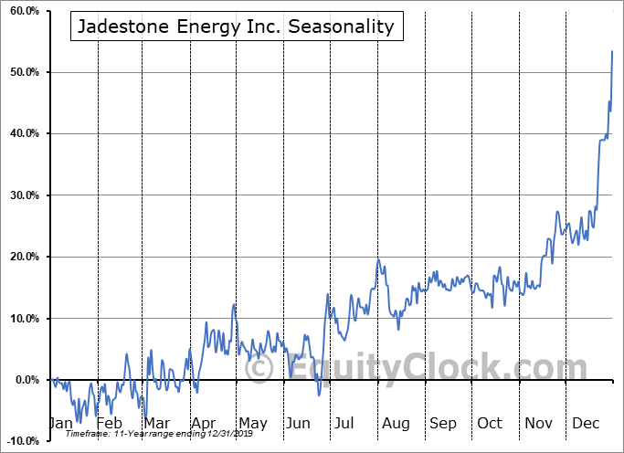 Jadestone Energy Inc. (TSXV:JSE.V) Seasonal Chart