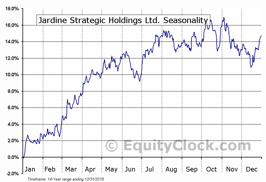 Jardine Strategic Holdings Ltd. (OTCMKT:JSHLY) Seasonal Chart
