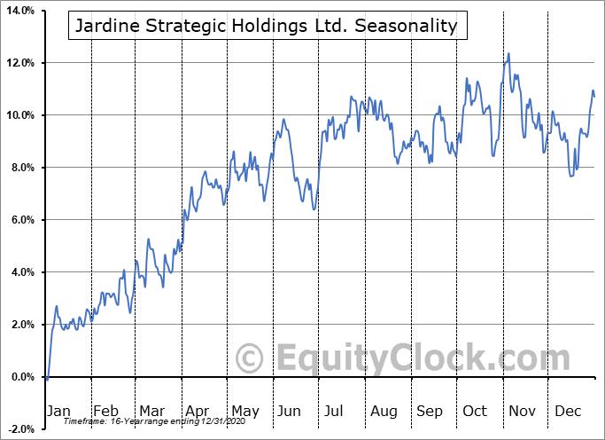 Jardine Strategic Holdings Ltd. (OTCMKT:JSHLY) Seasonal Chart